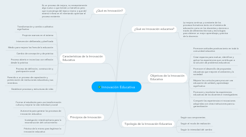 Mind Map: Innovación Educativa