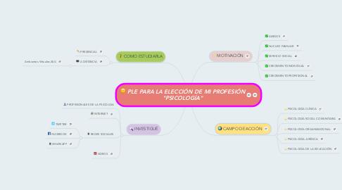 """Mind Map: PLE PARA LA ELECCIÓN DE MI PROFESIÓN """"PSICOLOGÍA"""""""