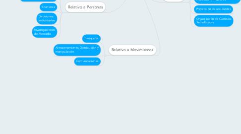 Mind Map: Aplicaciones de la Investigación de Operaciones