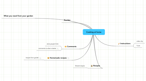 Mind Map: Cooking at home
