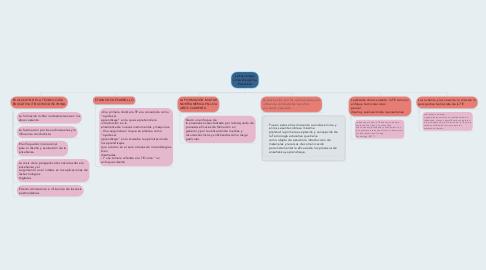 Mind Map: La Tecnología como Disciplina Educativa