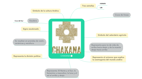 Mind Map: CHAKANA
