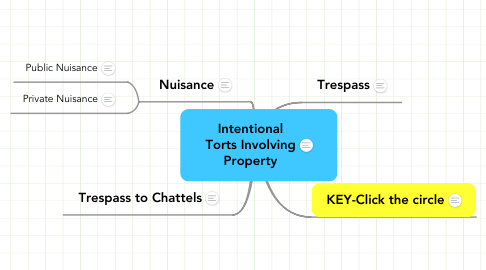 Mind Map: Intentional Torts Involving Property