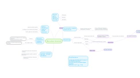 Mind Map: Marcadores Somaticos