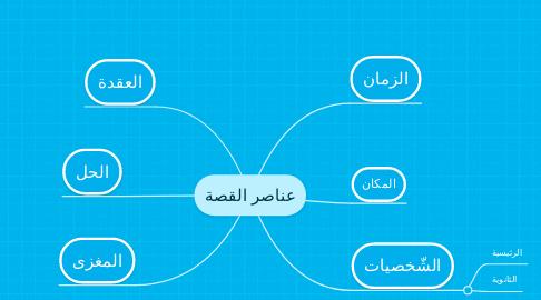 Mind Map: عناصر القصة