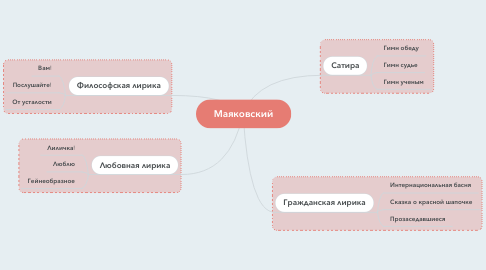 Mind Map: Маяковский