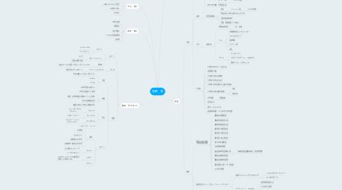 Mind Map: 宮都 聡