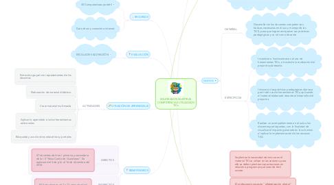 Mind Map: MEJORAMOS NUESTRAS COMPETENCIAS UTILIZANDO TICs