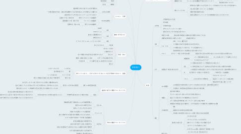 Mind Map: 松本 祐二