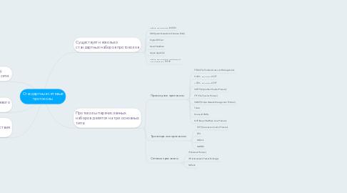 Mind Map: Стандартные сетевые протоколы