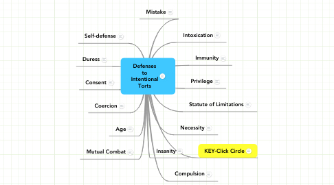 Mind Map: Defenses to Intentional Torts