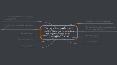 Mind Map: The key to a successful launch and increased market adoption for Japanese video games (starting with France)