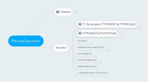 Mind Map: РостовТурникет