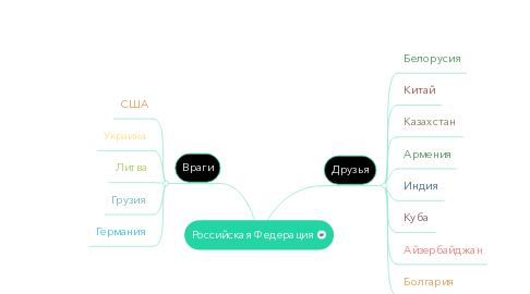 Mind Map: Российская Федерация