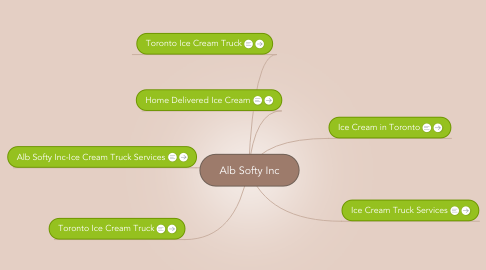 Mind Map: Alb Softy Inc