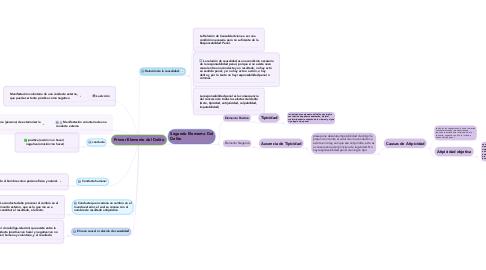 Mind Map: Primer Elemento del Delito