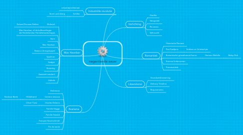 Mind Map: negentiende eeuw