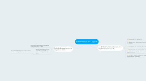 Mind Map: Dependência de request