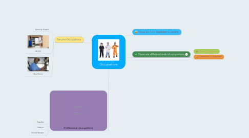 Mind Map: Occupations