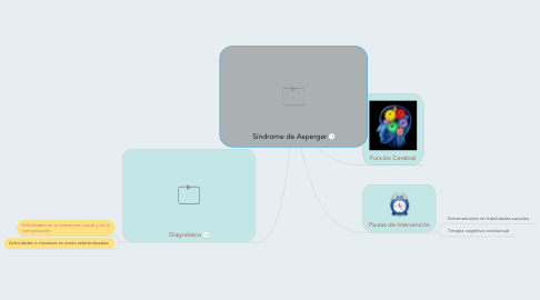Mind Map: Síndrome de Asperger