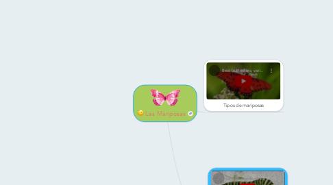Mind Map: Las Mariposas