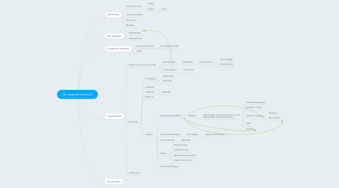 Mind Map: De negentiende eeuw