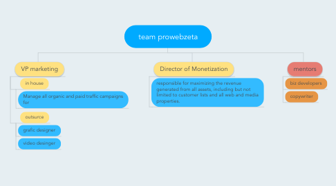 Mind Map: team prowebzeta