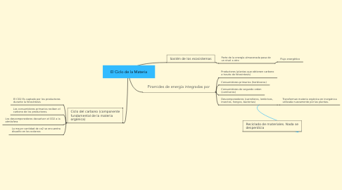Mind Map: El Ciclo de la Materia