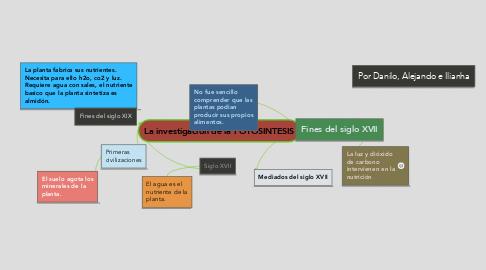 Mind Map: La investigación de la FOTOSINTESIS