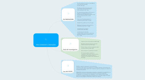 Mind Map: PROCEDIMIENTO ORDINARIO