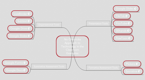 Mind Map: No Gimmicks Approach to Technology in the Classroom Examples