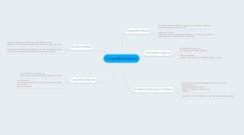 Mind Map: Compuestos Quimicos