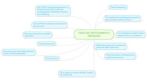 Mind Map: FASES DEL PROCEDIMIENTO ORDINARIO