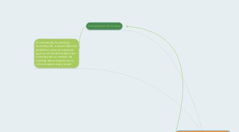 Mind Map: Cultura de Masas y Niveles de Cultura