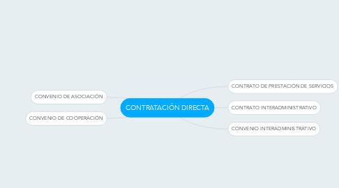 Mind Map: CONTRATACIÓN DIRECTA