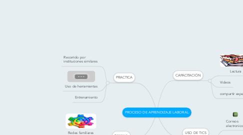 Mind Map: PROCESO DE APRENDIZAJE LABORAL