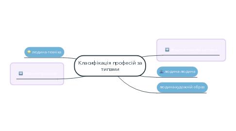 Mind Map: Класифікація професій за типами
