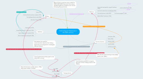 Mind Map: Technological Advances in the 20th century
