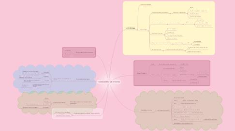 Mind Map: HUMANISMO CRISTIANO