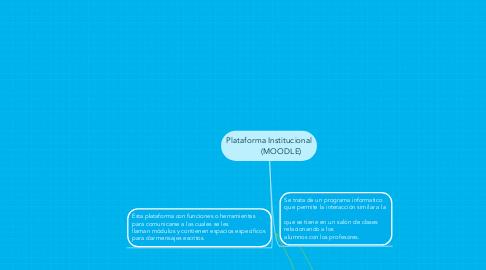 Mind Map: Plataforma Institucional            (MOODLE)