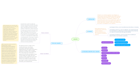 Mind Map: CÁNCER