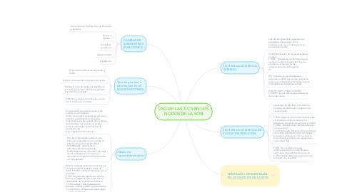 Mind Map: USO DE LAS TIC´S EN LOS NODOS DE LA SCM