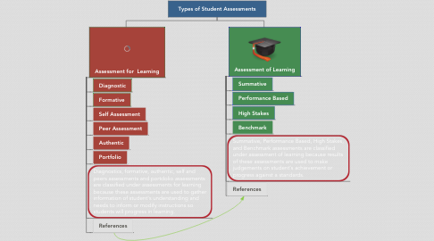 Mind Map: Types of Student Assessments
