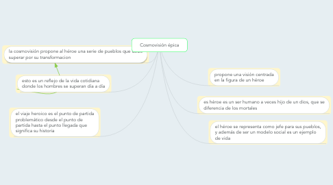 Mind Map: Cosmovisión épica