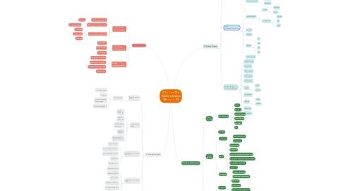 Mind Map: T1-------->T2v Training Series T4<---------T3