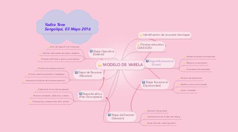 Mind Map: MODELO DE VARELA