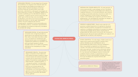 Mind Map: ETAPAS DEL DERECHO PENAL