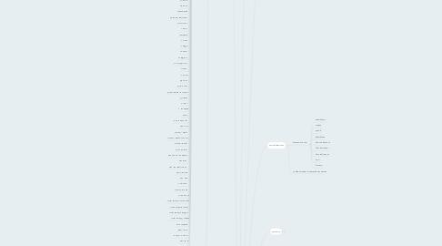 Mind Map: Аромы