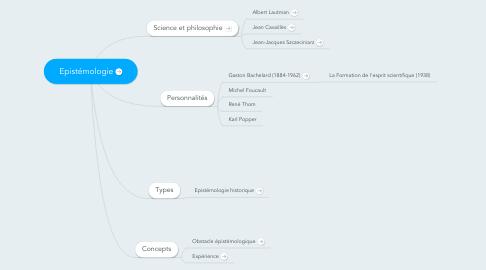 Mind Map: Epistémologie