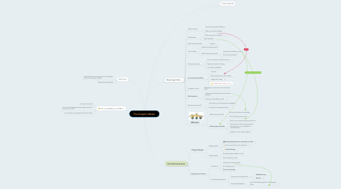 Mind Map: The Dungeon Master